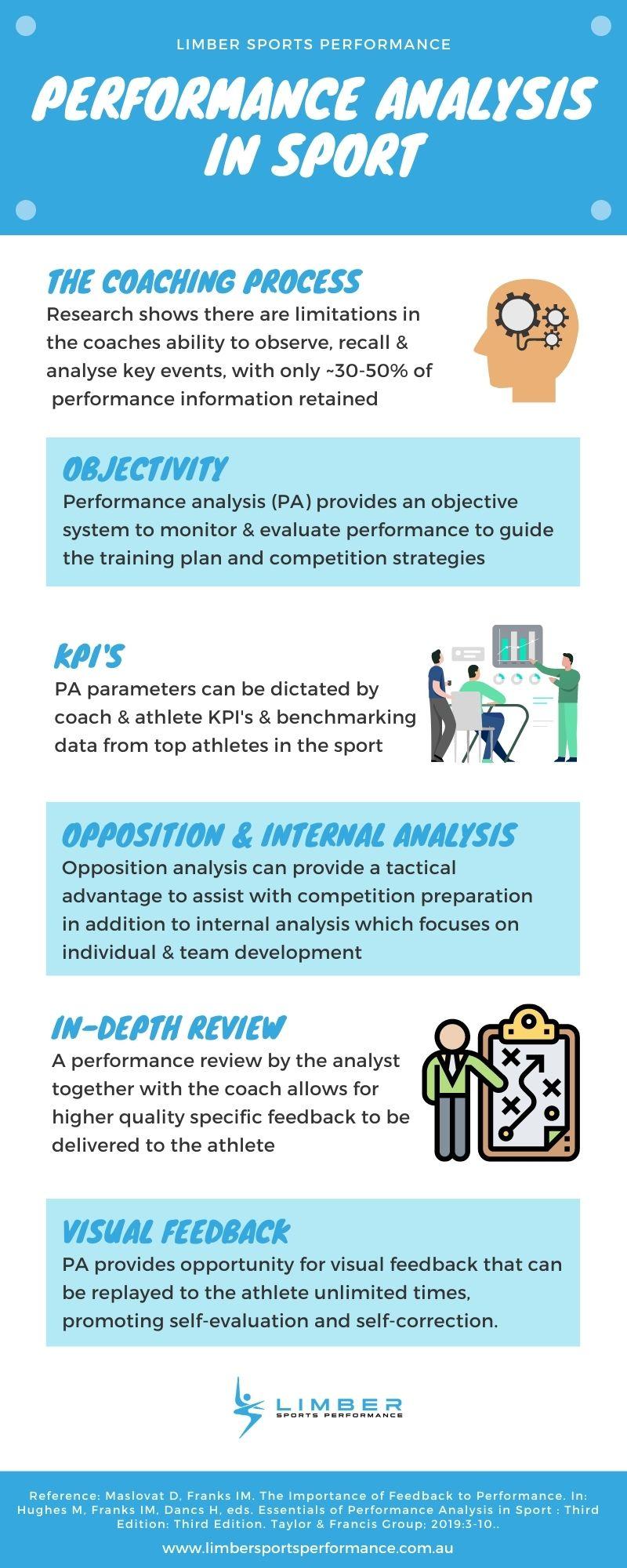Performance Analysis in Sport