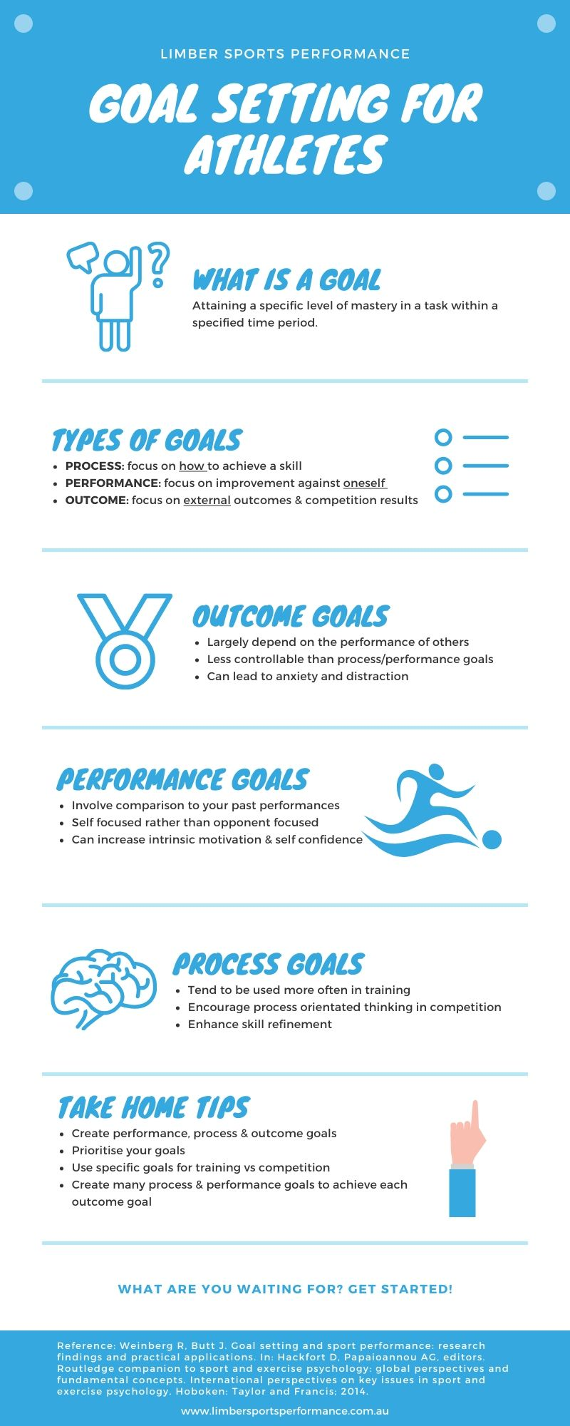 Goal Setting for Athletes Infographic